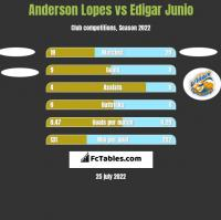 Anderson Lopes vs Edigar Junio h2h player stats