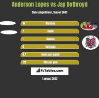 Anderson Lopes vs Jay Bothroyd h2h player stats