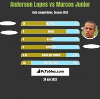 Anderson Lopes vs Marcos Junior h2h player stats