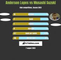Anderson Lopes vs Musashi Suzuki h2h player stats