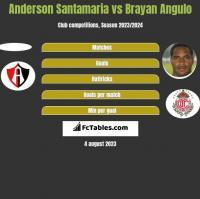 Anderson Santamaria vs Brayan Angulo h2h player stats