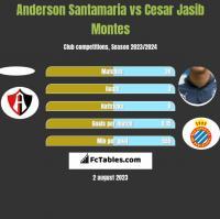 Anderson Santamaria vs Cesar Jasib Montes h2h player stats