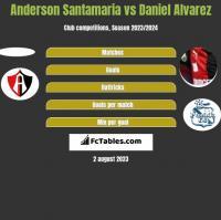 Anderson Santamaria vs Daniel Alvarez h2h player stats