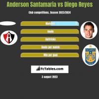 Anderson Santamaria vs Diego Reyes h2h player stats