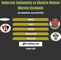 Anderson Santamaria vs Dionicio Manuel Moreno Escalante h2h player stats
