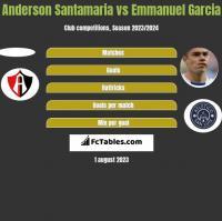 Anderson Santamaria vs Emmanuel Garcia h2h player stats