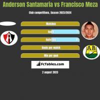 Anderson Santamaria vs Francisco Meza h2h player stats
