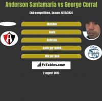 Anderson Santamaria vs George Corral h2h player stats