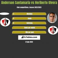 Anderson Santamaria vs Heriberto Olvera h2h player stats