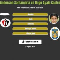 Anderson Santamaria vs Hugo Ayala Castro h2h player stats