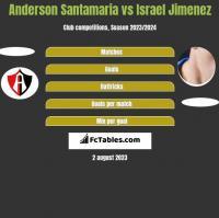 Anderson Santamaria vs Israel Jimenez h2h player stats