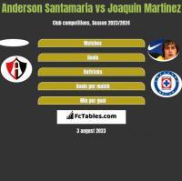 Anderson Santamaria vs Joaquin Martinez h2h player stats
