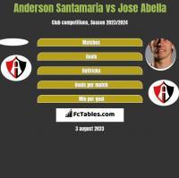 Anderson Santamaria vs Jose Abella h2h player stats
