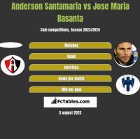 Anderson Santamaria vs Jose Maria Basanta h2h player stats