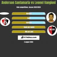 Anderson Santamaria vs Leonel Vangioni h2h player stats