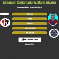 Anderson Santamaria vs Mario Alvarez h2h player stats