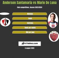 Anderson Santamaria vs Mario De Luna h2h player stats
