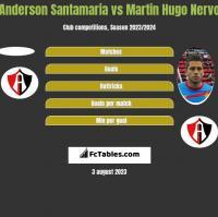 Anderson Santamaria vs Martin Hugo Nervo h2h player stats