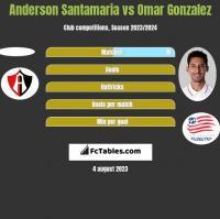 Anderson Santamaria vs Omar Gonzalez h2h player stats