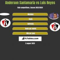 Anderson Santamaria vs Luis Reyes h2h player stats
