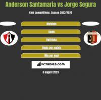 Anderson Santamaria vs Jorge Segura h2h player stats