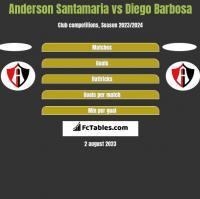 Anderson Santamaria vs Diego Barbosa h2h player stats
