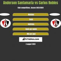 Anderson Santamaria vs Carlos Robles h2h player stats