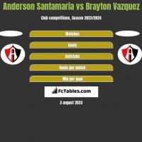 Anderson Santamaria vs Brayton Vazquez h2h player stats