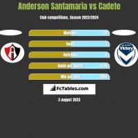 Anderson Santamaria vs Cadete h2h player stats
