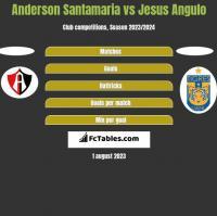 Anderson Santamaria vs Jesus Angulo h2h player stats
