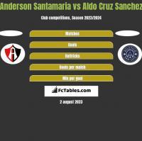 Anderson Santamaria vs Aldo Cruz Sanchez h2h player stats
