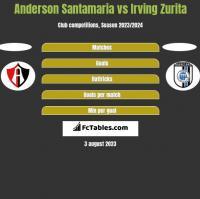 Anderson Santamaria vs Irving Zurita h2h player stats