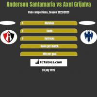 Anderson Santamaria vs Axel Grijalva h2h player stats