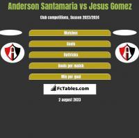 Anderson Santamaria vs Jesus Gomez h2h player stats