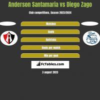 Anderson Santamaria vs Diego Zago h2h player stats
