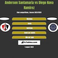 Anderson Santamaria vs Diego Nava Ramirez h2h player stats