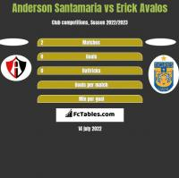 Anderson Santamaria vs Erick Avalos h2h player stats