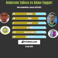 Anderson Talisca vs Adam Taggart h2h player stats