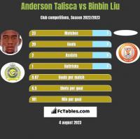 Anderson Talisca vs Binbin Liu h2h player stats