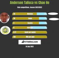 Anderson Talisca vs Chao He h2h player stats