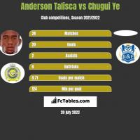 Anderson Talisca vs Chugui Ye h2h player stats