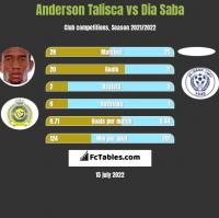 Anderson Talisca vs Dia Saba h2h player stats