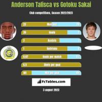 Anderson Talisca vs Gotoku Sakai h2h player stats
