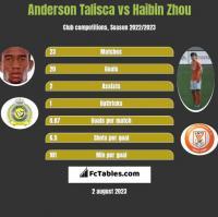 Anderson Talisca vs Haibin Zhou h2h player stats