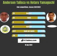 Anderson Talisca vs Hotaru Yamaguchi h2h player stats