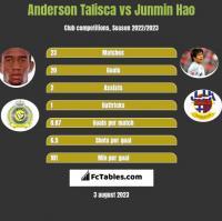 Anderson Talisca vs Junmin Hao h2h player stats