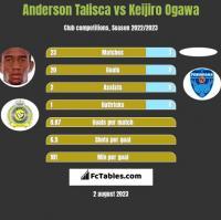 Anderson Talisca vs Keijiro Ogawa h2h player stats