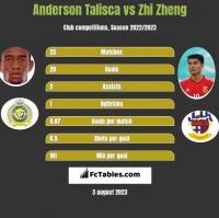 Anderson Talisca vs Zhi Zheng h2h player stats