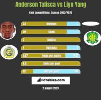 Anderson Talisca vs Liyn Yang h2h player stats