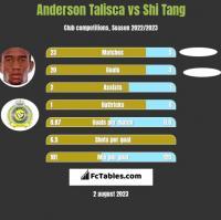 Anderson Talisca vs Shi Tang h2h player stats